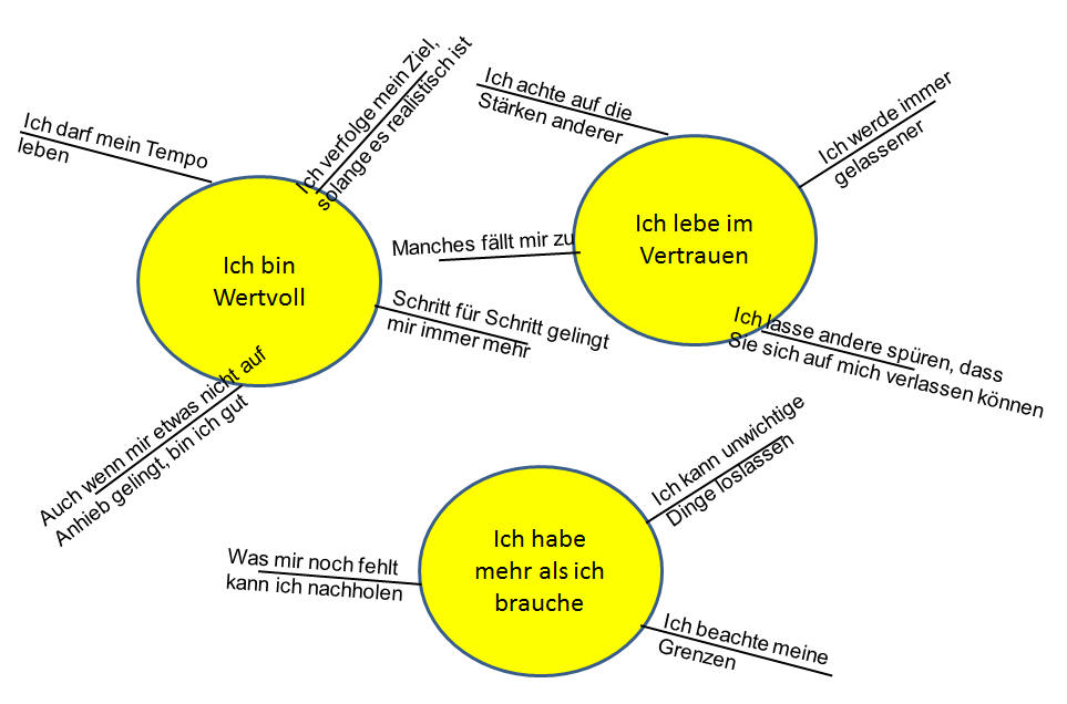 sonnensystempositiv - Glaubenssatze Beispiele